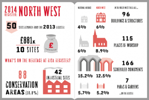 Infographic showing changes to the Heritage at Risk Register in North West England